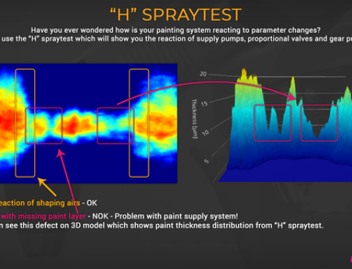 H spray test